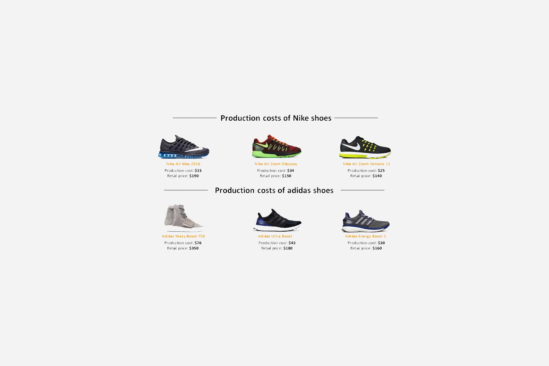 هزینه واقعی تولید یک کفش ورزشی